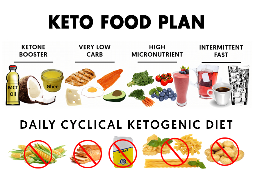 A basic Keto Infographic